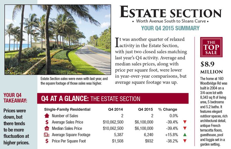 Estate SECTION : When tracking smaller sales totals, as is the case this quarter, measuring quarterly trends is difficult to impossible, but looking at the full year of activity shows us a very even market for year-over-year comparison. Adding up the reported sales for each quarter shows the number of sales up by one from 2015.  #PalmBeachRealEstate#KevinMLeonard#LuxuryAgent#PalmBeach#LuxuryPortfolio