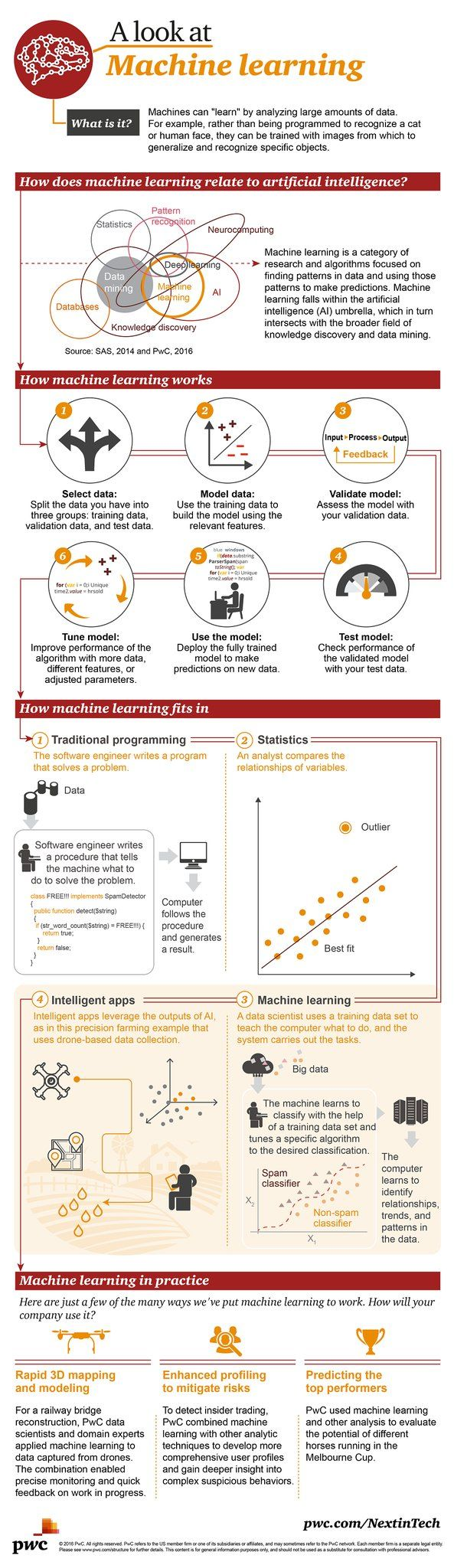 #infografía #MachineLearning.- Machine Learning (ML) es una rama de la intelige…