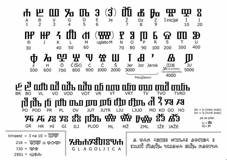 how to write in glagolitic