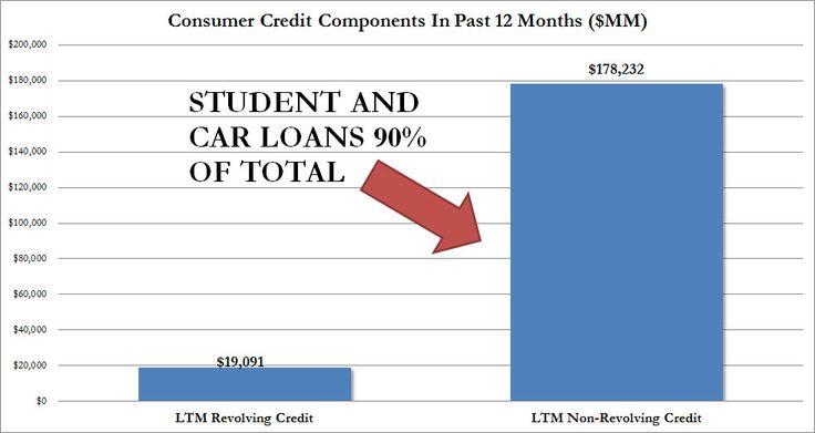 Consumer Credit Revolving Term.jpg (982×522)