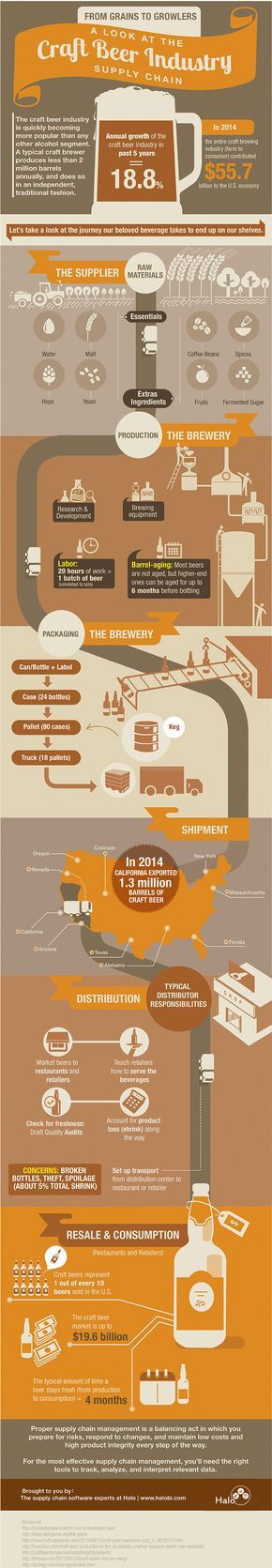 From #Grains to Growlers: A Look at the Craft #Beer #Industry Supply Chain - Do you fancy an infographic?  There are a lot of them online, but if you want your own please visit http://www.linfografico.com/prezzi/  Online girano molte infografiche, se ne vuoi realizzare una tutta tua visita http://www.linfografico.com/prezzi/