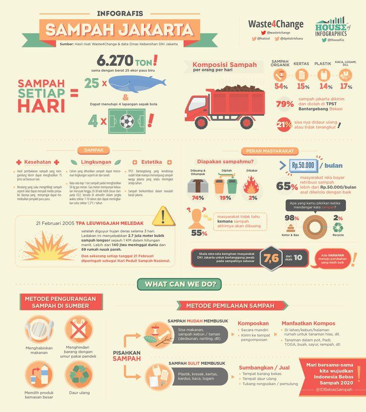 Infografis Sampah Jakarta - House of Infographics
