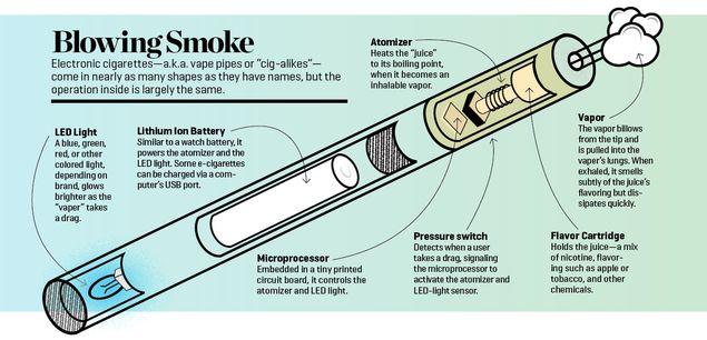 Is the E-Cigarette Bubble About to Burst? | People & Politics | Washingtonian