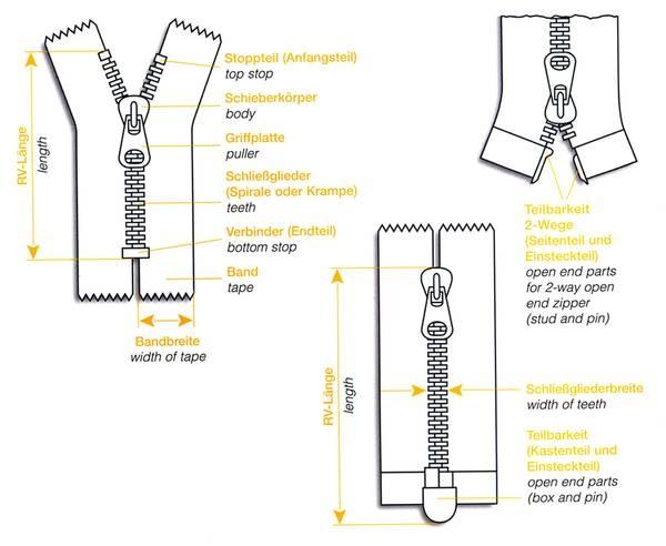 zipper typology | materiales y tecnicas para crear | Pinterest ...