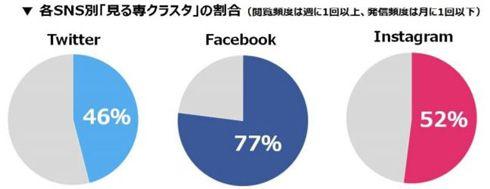 若い女性の多くは「SNS見る専」 Twitterは約半数、Facebookは8割近く