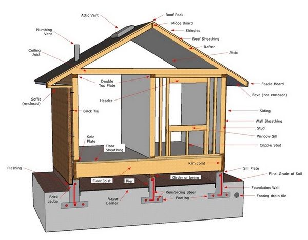 House Diagram Building Design Framing Construction Roof Sheathing