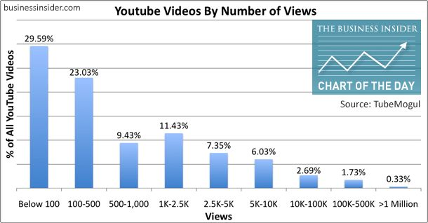 chart, youtube videos by number of views