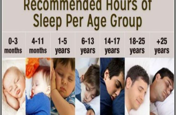 These Are The Recommended Sleep Times According To The National Sleep Foundation  | http://thehealthology.com/2017/03/sleep-national-sleep-foundation/?utm_source=PN&utm_medium=Stay+Healthy+%7C+TheHealthology&utm_campaign=SNAP