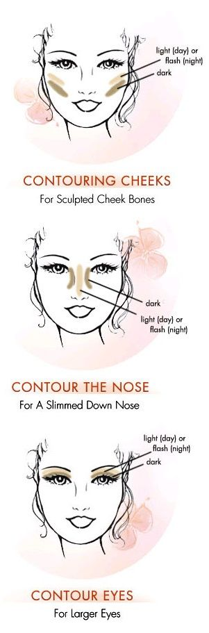 I've never contoured my face, but this is a good guide to follow if I ever wanted to try it