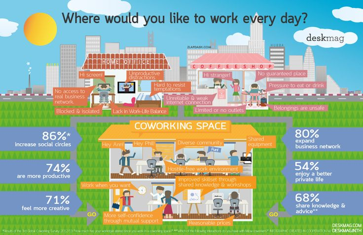 The Benefits of Coworking [Infographic]