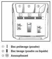 symbole tiroir machine à laver - Recherche Google