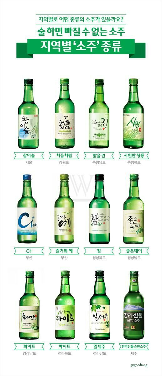 Soju by region!