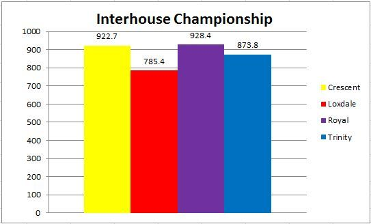 Latest Interhouse Championship news!  There has once again been a shift in momentum in the Interhouse Championships with CRESCENT chasing down ROYAL to be within 6pts of taking the lead!  This has been result of CRESCENT's outstanding performance in the Interhouse Netball winning  two out of the three events and therefore becoming Interhouse Netball Champions for 2016/17, so congratulations to CRESCENT house.