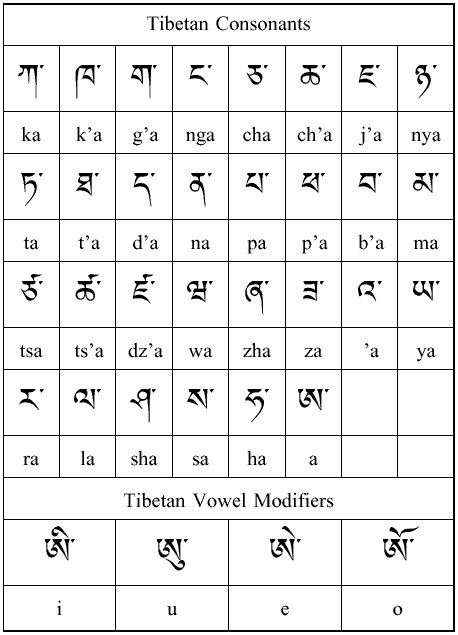 18 best Tibetan Language images on Pinterest Languages, Alpha - thai alphabet chart