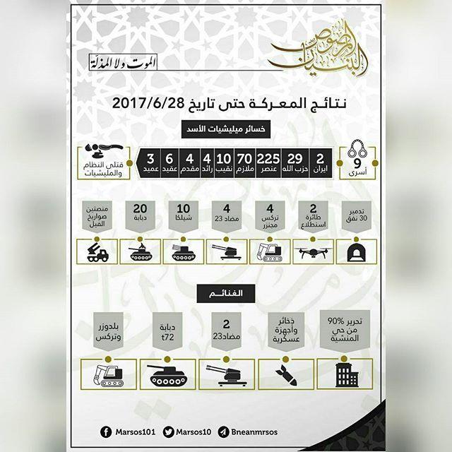 """Junud Ummah Media: #infographic #kabarMujahideen  Ruang operasi """"Bunyaan Al Marsous"""" merilis infografik kerugian yang di derita rezim dalam pertempuran melawan Mujahidin hingga tanggal 28 juni kemarin.  Allahu Akbar Wal Izzatu lillah ══════ ❁✿❁ ══════ #Ummah #news #media #muslim #islam #mediaislam #GenerasiMudaMuslim #Wagaringfront #MuslimHarusTau #ahlussunnah #waljamaah #ahlusunnahwaljamaah #akhirzaman #muslim #MuslimAlJamaah #wakeupummah #wakeup #please"""