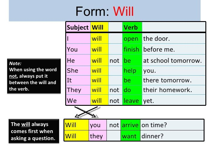 38 best english images on Pinterest English grammar, English - simple will form