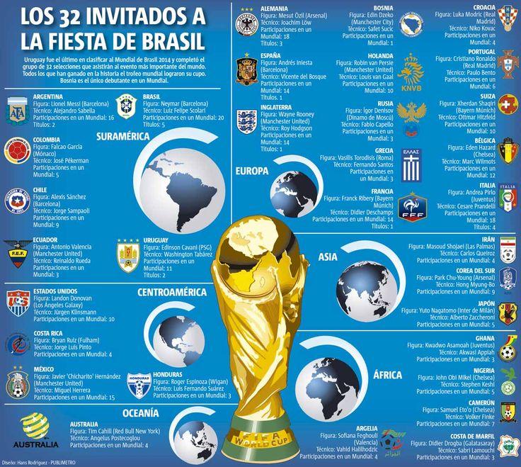 #Infografia #Brasli2014 Los 32 equipos del mundial. #TAVnews