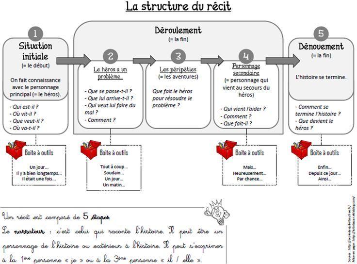 structure narrative en maternelle - Recherche Google ...