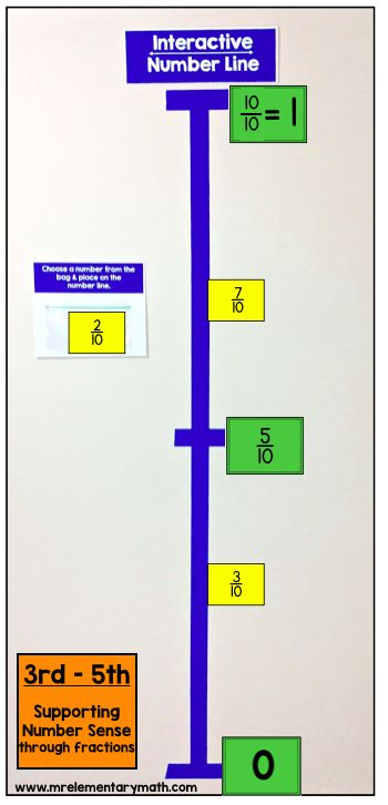 Interactive number line for teaching number sense with fractions