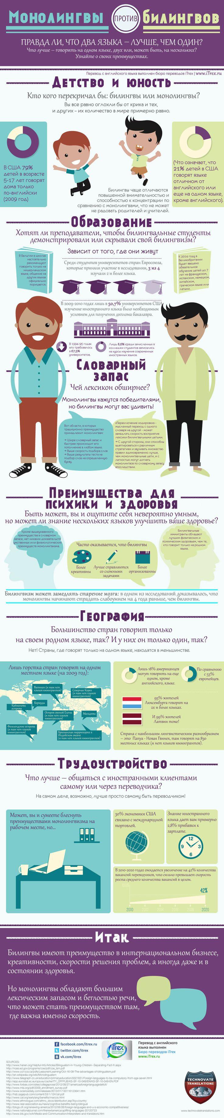 Сейчас знание только родного языка может создавать трудности в туристических или деловых поездках. Но  владение дополнительным языком - это и другие преимущества. Какие? Читайте в повторе инфографики про монолингвов и билингвов. http://itrex.ru/news/monolingvy_vs_bilingvy