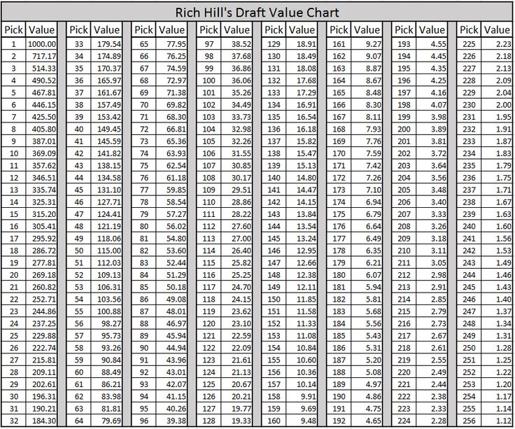 2017 NFL Draft: Creating a brand new NFL Draft Value Trade Chart - Pats Pulpitclockmenumore-arrow : It's time to update the old model.