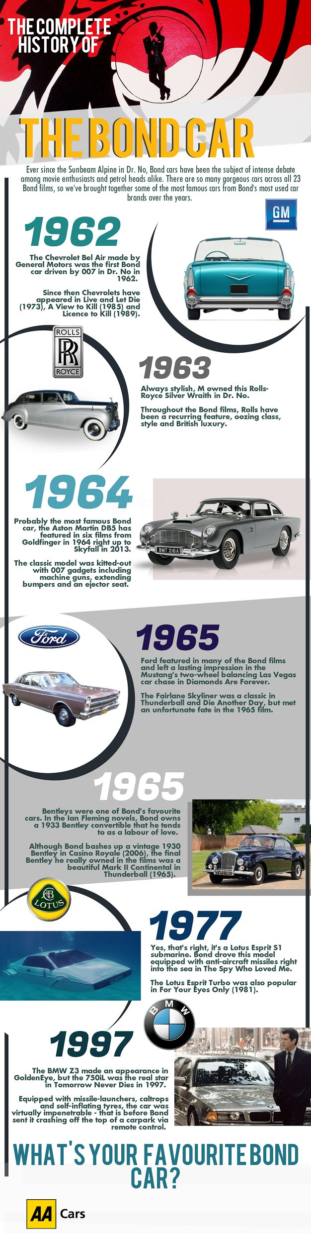 144 best Car Infographics images on Pinterest | Infographic ...