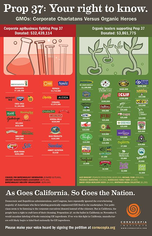know what you are buying and what companies are supporting Monsanto products -- ask yourself, do you want to promote Monsanto buy buying food that contains their gmo?  It's your choice.