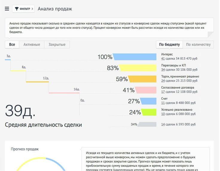 Аналитика  Для создания отчетов и анализа эффективности работы в amoCRM существует специальная система аналитики. С помощью ее вы можете формировать отчеты по следующим направлениям: ·    по всей работе (сводный), ·    по этапам и эффективности продаж, ·    по сотрудникам, ·    по событиям, ·    по звонкам и их статусу, ·    по целям и их эффективности.  Возможности создания других видов отчетов система не предоставляет.  Получите полную информацию по этим и…
