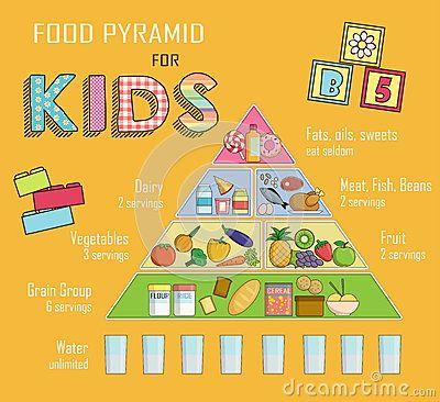Best 25+ Food Pyramid Kids ideas on Pinterest | Food groups, Food ...