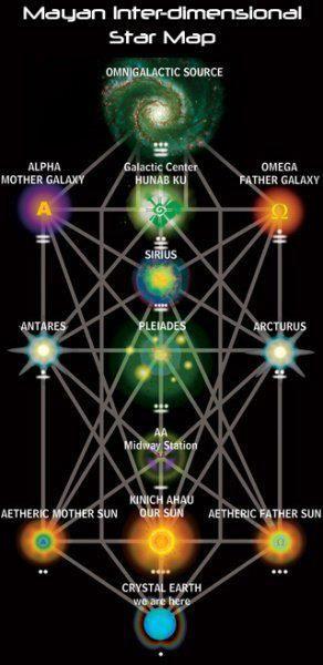 Fascinating. Mayan inter-dimensional star map.