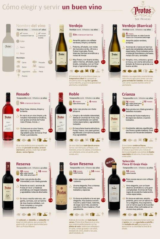 vinos para pescados - Buscar con Google