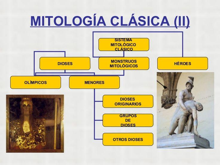 MITOLOGÍA CLÁSICA (II) SISTEMA  MITOLÓGICO  CLÁSICO DIOSES MONSTRUOS MITOLÓGICOS HÉROES OLÍMPICOS MENORES DIOSES  ORIGINARIOS GRUPOS DE DIOSES OTROS DIOSES
