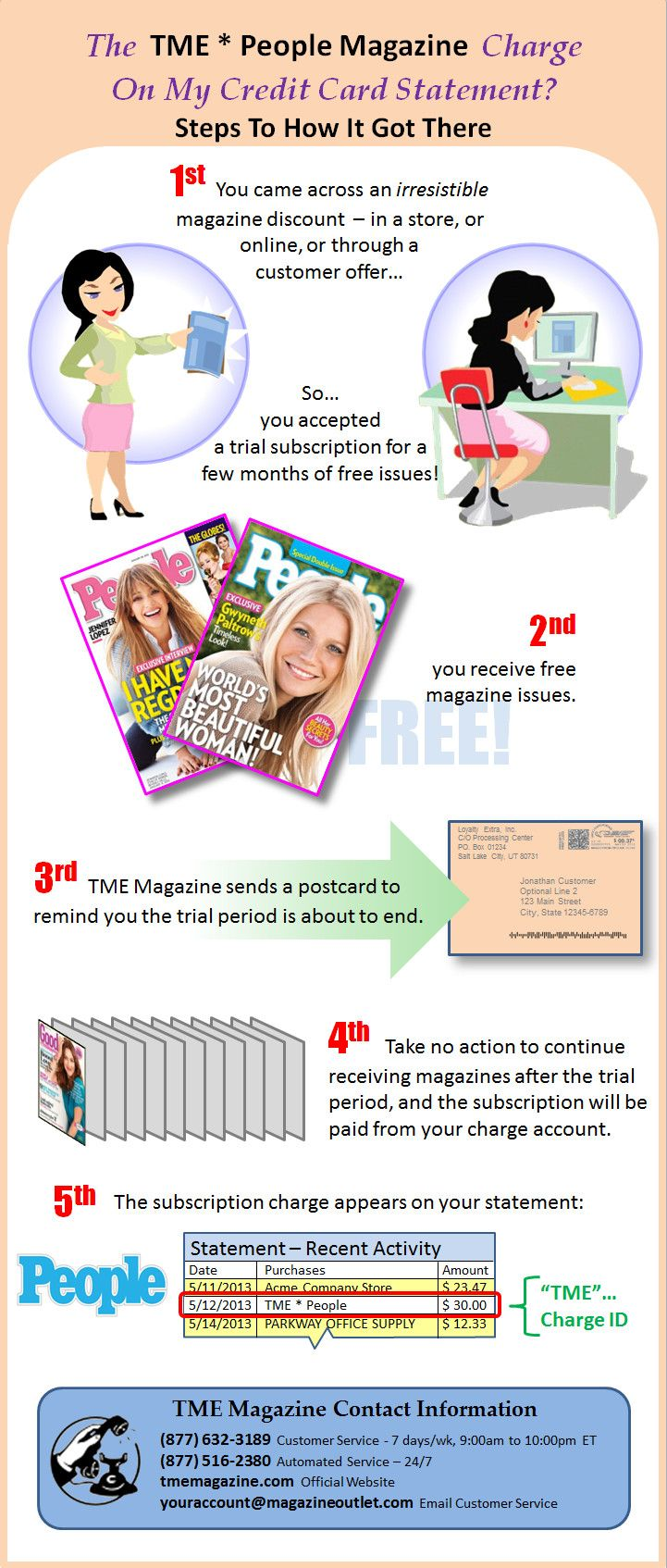 TME*PEOPLE - Infographic on how the TME People Magazine charge came to be on your credit card statement along with company contact information for you to be able to change or cancel your TME People magazine subscription.