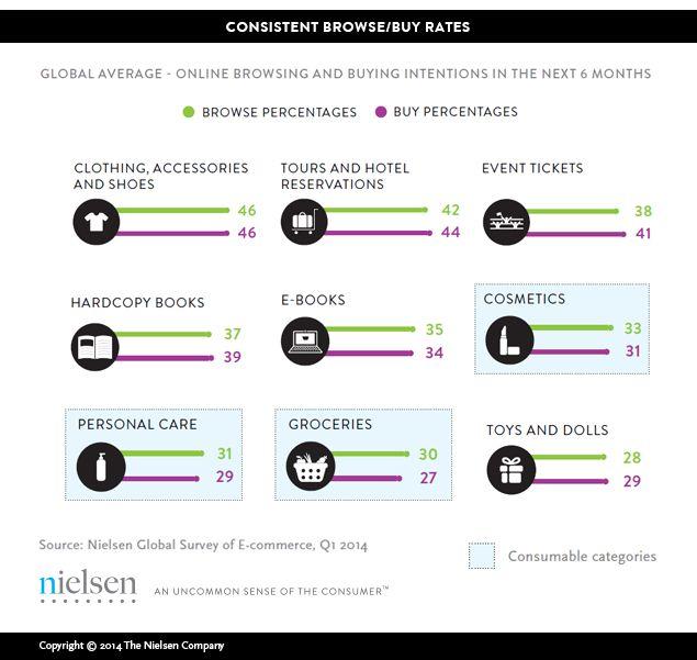 E-Commerce: Evolution Or Revolution in the Fast-Moving Consumer Goods World?