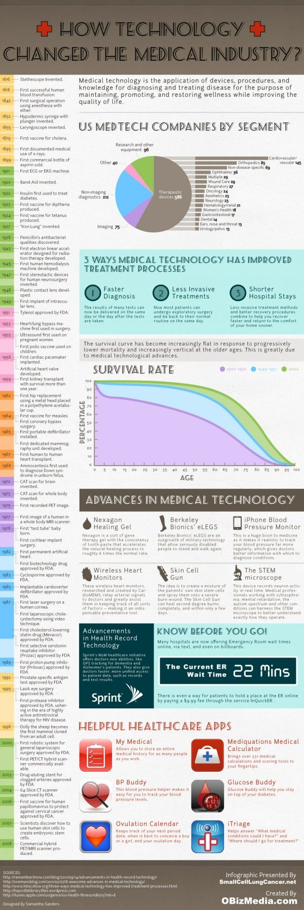 How technology changed medical industry?        #health #tech #infographic