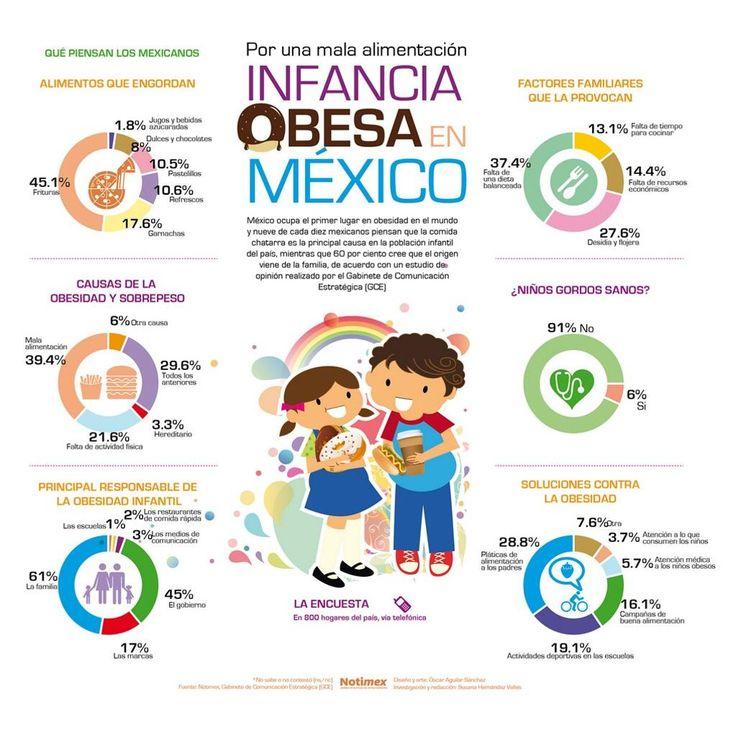 Datos impactantes sobre la obesidad infantil.