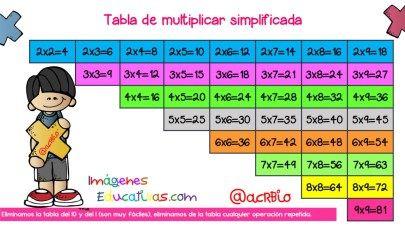 Tabla de  multiplicar totalmente simplificada, varios formatos + Batería de ejercicios para practicar
