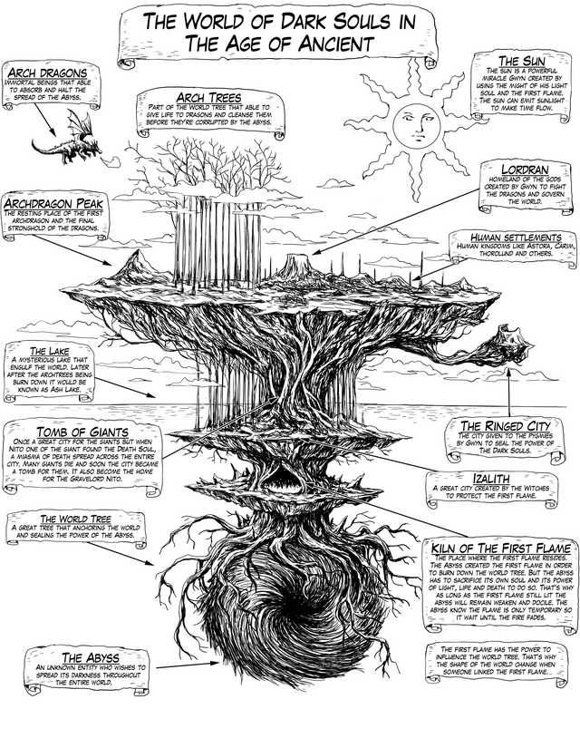 Dark Souls 2 World Map : souls, world, World, Souls, Imgur, Artwork,, Tattoo
