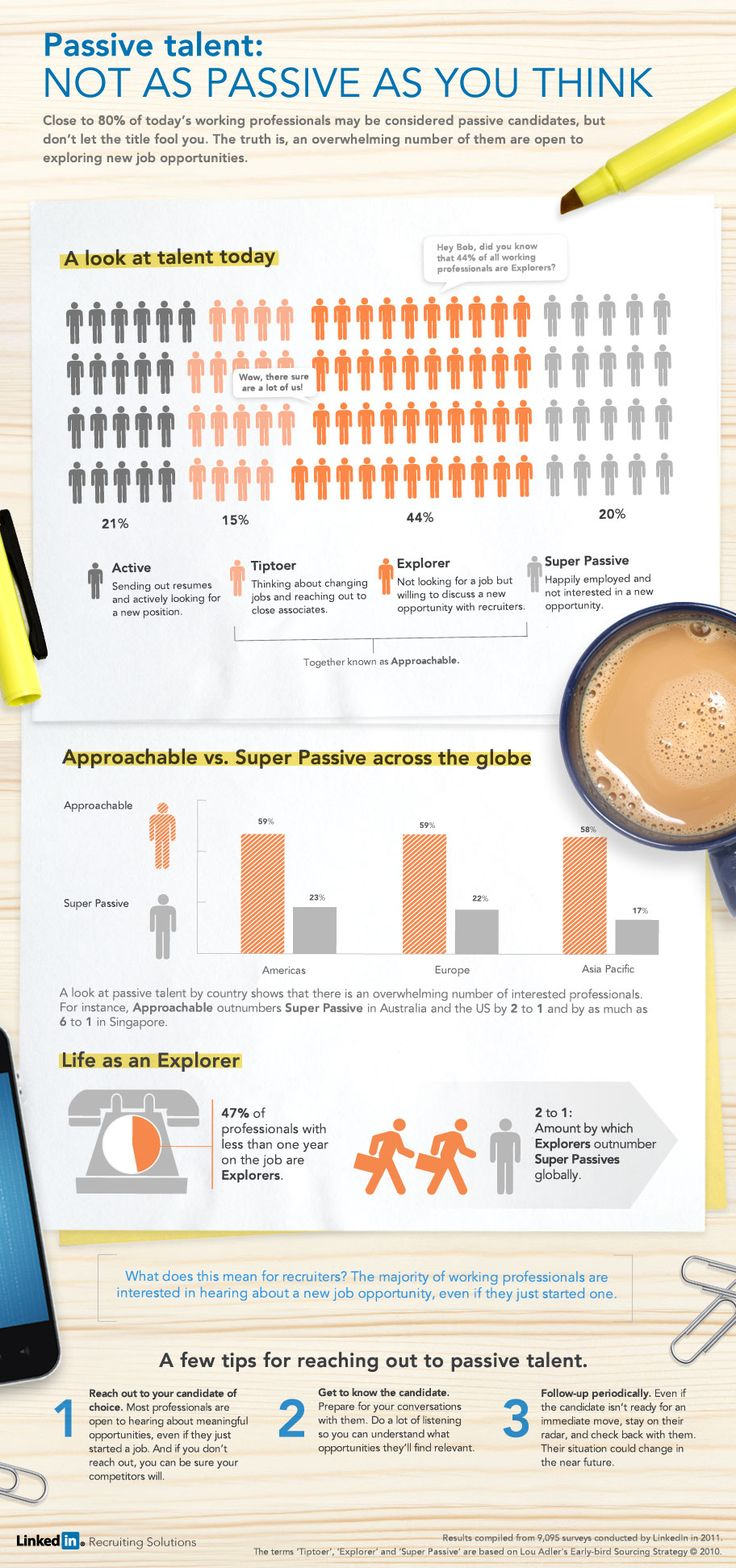 #HR #INFOGRAPHIC: Passive #Talent – Not as Passive as You Think (h/t @LinkHumans @JohnSumser)