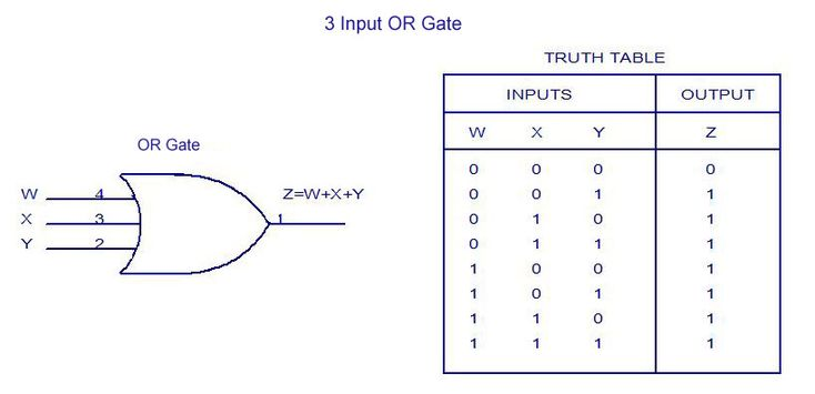 3-Input OR Gate Truth Table