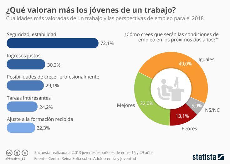 Infografía: La estabilidad, lo que más valoran los jóvenes en un trabajo | Statista