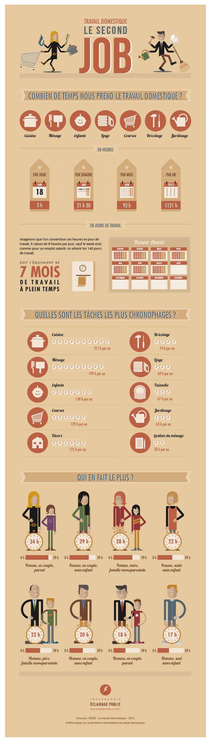 Travail domestique : le second job © Infographie ÉCLAIRAGE PUBLIC