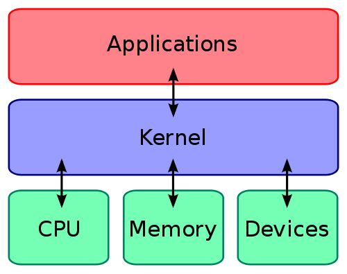 What is kernel- microkernel and monolithic kernel