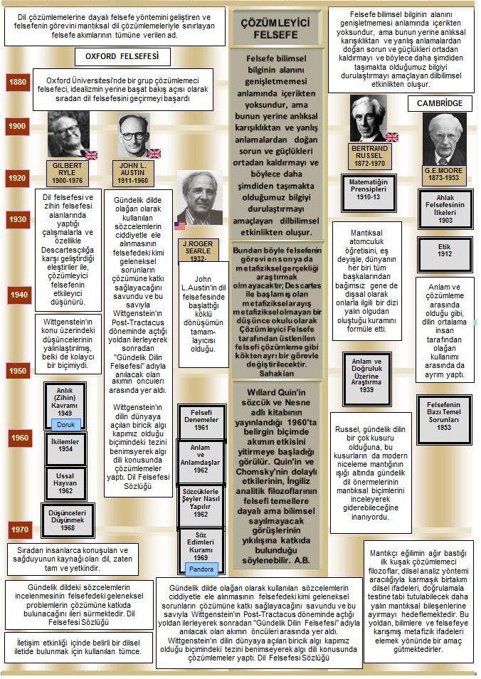 Okuma Atlası Felsefe: Çözümleyici Felsefe