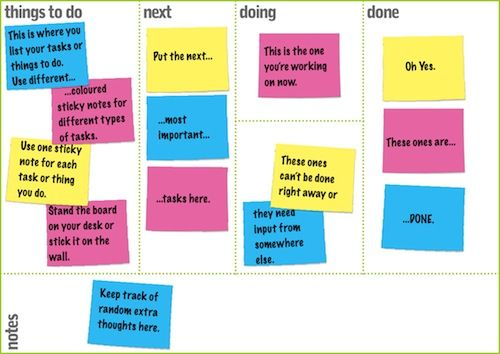 kanban board - how have I not heard of this before?