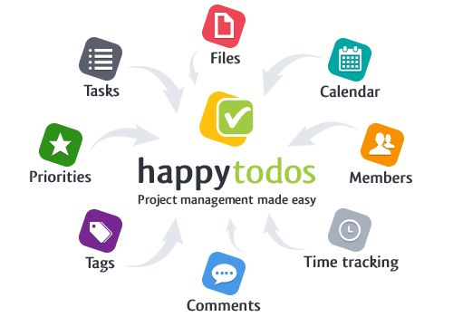 innovative project management tool Enterprise ready open source application for project management/pmo, it service management and professional service automation.