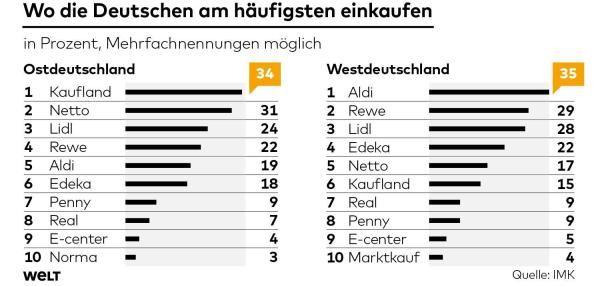 Germans in East (Ostdeutschland, left in table) prefer to shop in other Super- and Discount Markets than in the West - even 25 years after reunification| Menschen im Osten bevorzugen beim Einkaufen ganz andere Märkte als im Westen - auch 25 Jahre nach der Wiedervereinigung