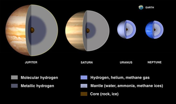 The interiors of the four Gas Giants