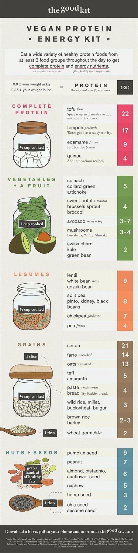 Vegan Protein Energy Kit #3WEEKDIET