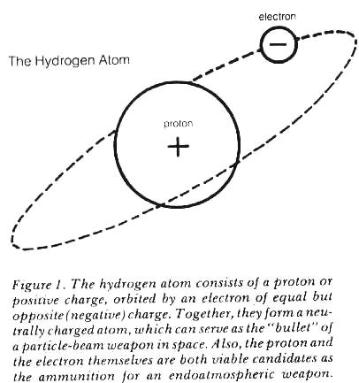 "Figure 1. The hydrogen atom consists of a proton or positive charge, orbited by an electron of equal but opposite (negative) charge.  Together they form a neutrally charged atom, which can save as the ""bullet"" of a particle-beam weapon in space."